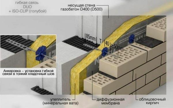 Утепление стен с использованием диффузионной мембраны
