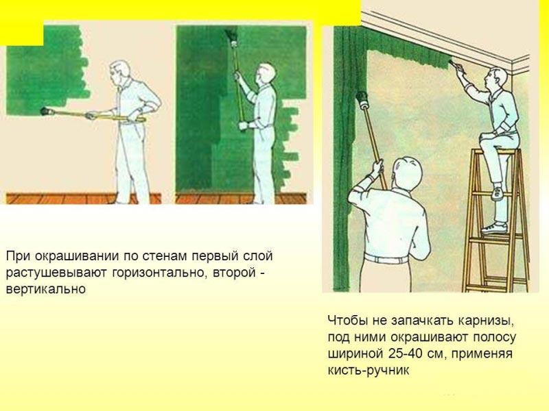 Техника окрашивания стен