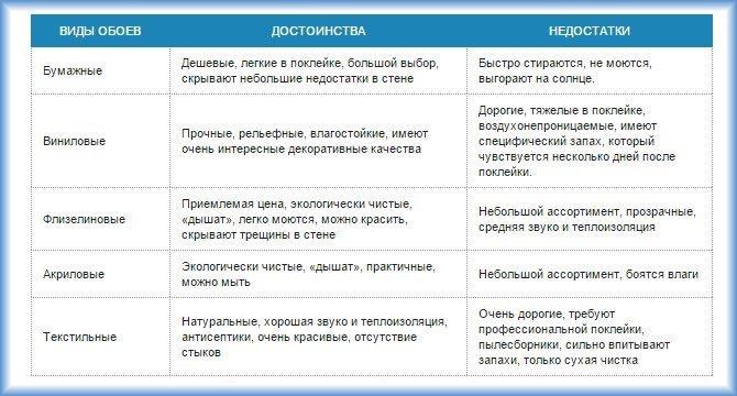 Характеристики обоев