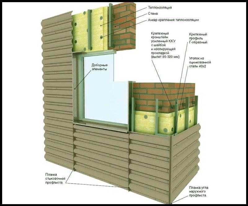 Схема облицовки фасада профнастилом