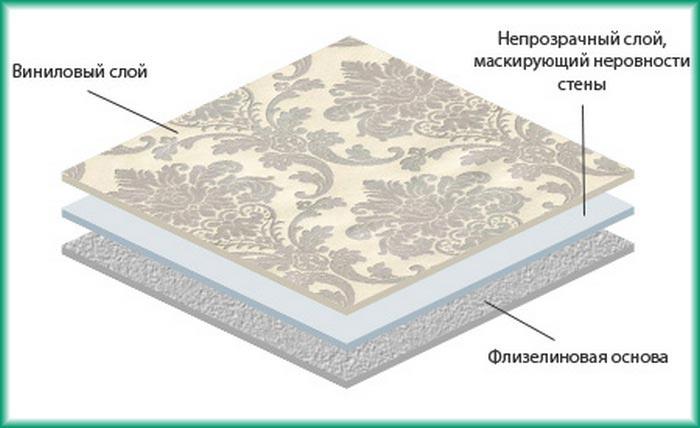 Время высыхания виниловых обоев напрямую зависит от основы: на флизелиновой основе сохнут дольше чем на бумажной