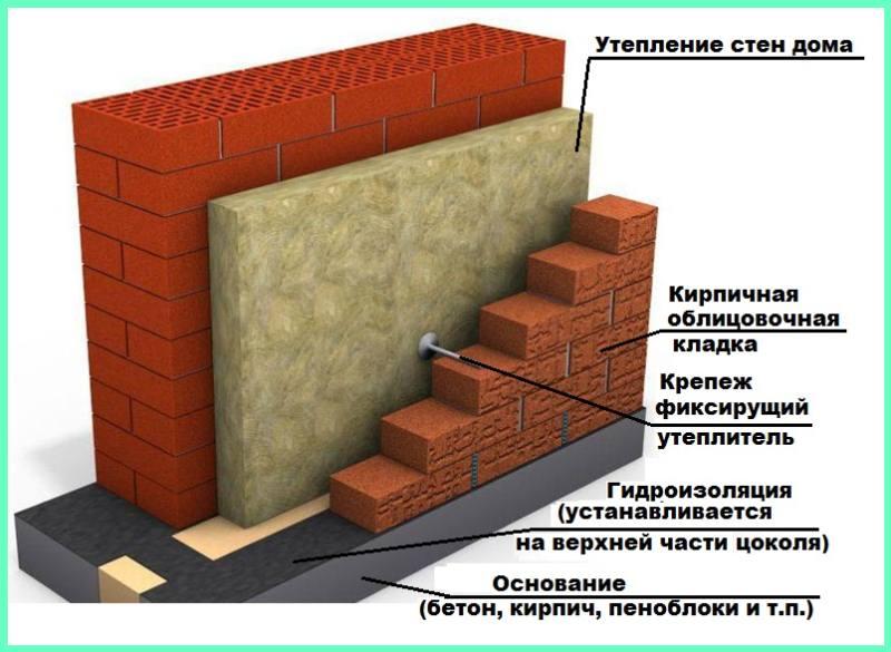 Схема устройства бескаркасного вентилируемого фасада