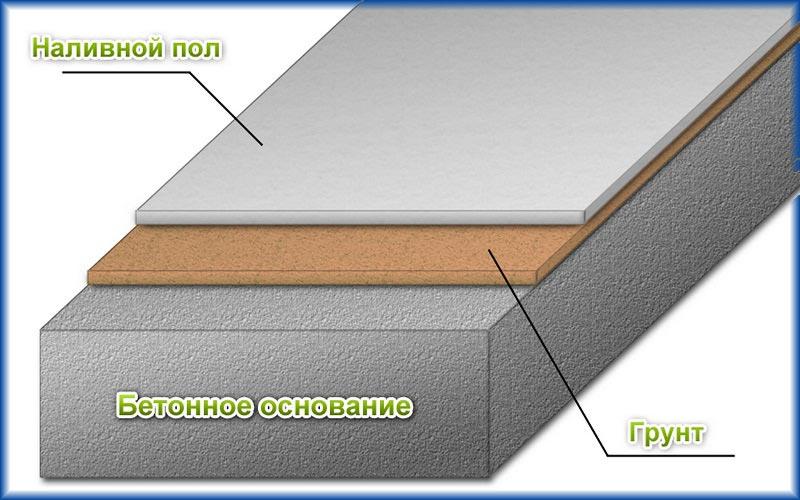 Схема чернового наливного пола