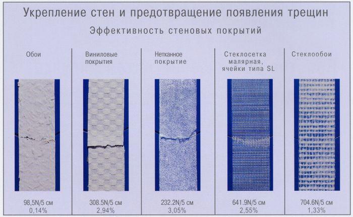 Сравнение разных покрытий для стен на предмет появлений трещин