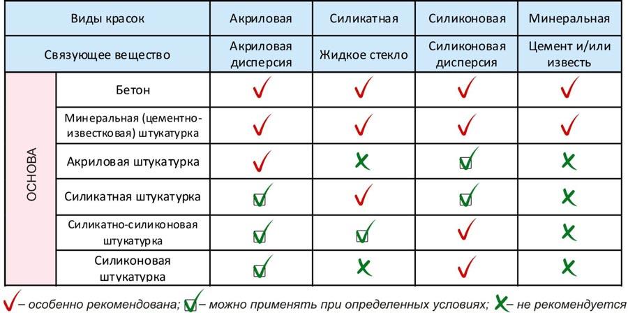 Сравнения красок по области применения