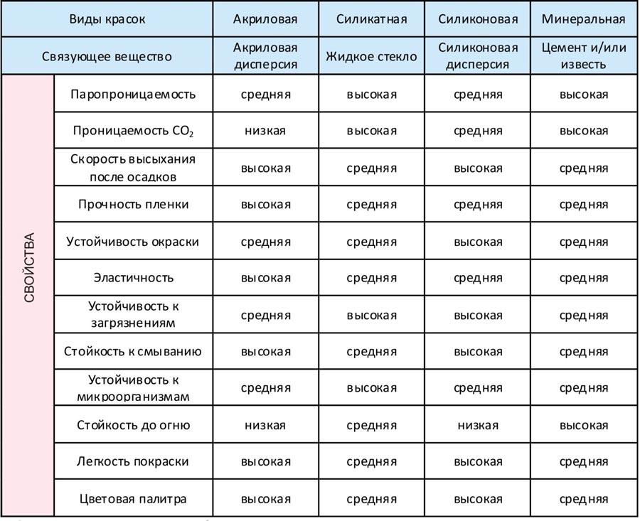 Сравнительная таблица основных свойств красок