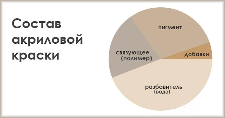 Соотношение компонентов акриловой краски