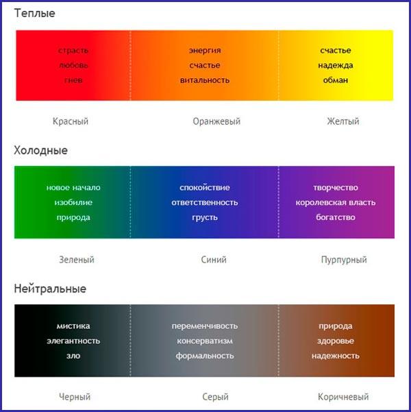 Классификация цветов