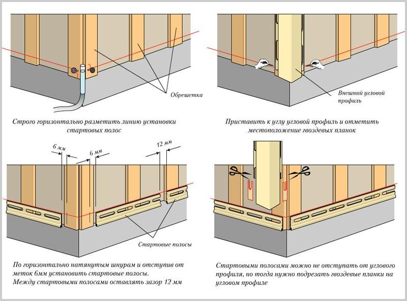Схема установки стартовых полос и углового профиля при укладке сайдинга от земли