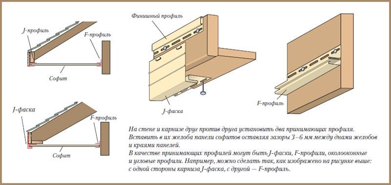 Монтаж финишного элемента, F-профиля и J-фаски