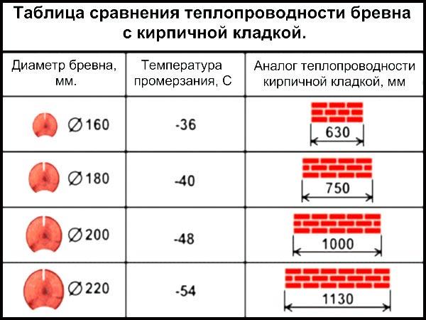 Сравнение теплопроводности