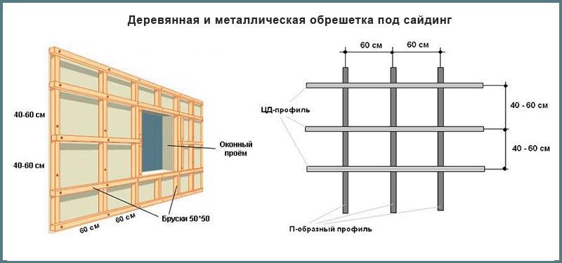 Схема устройства обрешетки под сайдинг