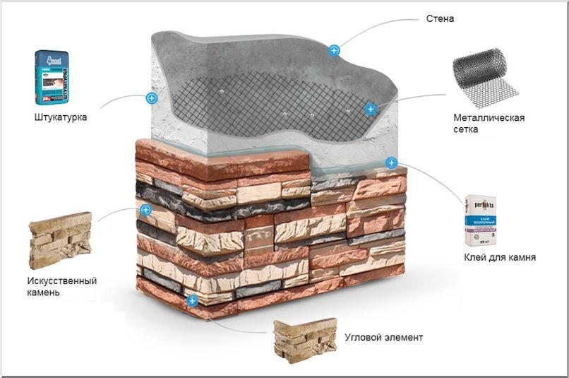 Искусственный камень для внутренней отделки стен: виды облицовочного материала (фото)