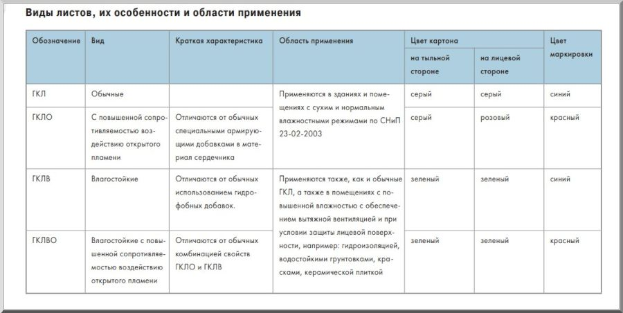 Характеристики и правила выбора потолочного гипсокартона