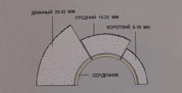 Длина ворса шубок