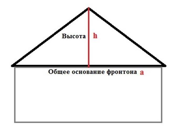 Расчет фронтона двухскатной крыши