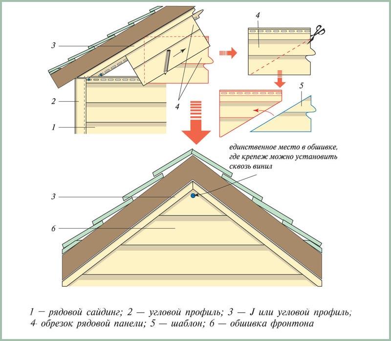 Изготовление шаблона для подрезки панелей и установка сайдинга